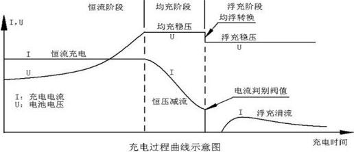 船用充电机充电曲线图