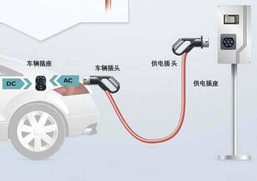 电动汽车充电示意图